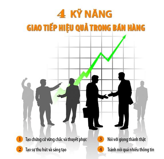 4-ky-nang-thuyet-phuc-khach-hang
