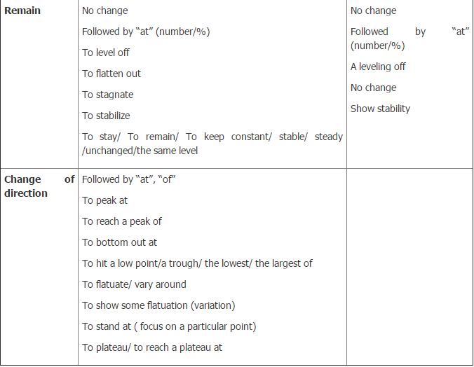 bi-kip-viet-task-1-trong-ielts-writing (3)
