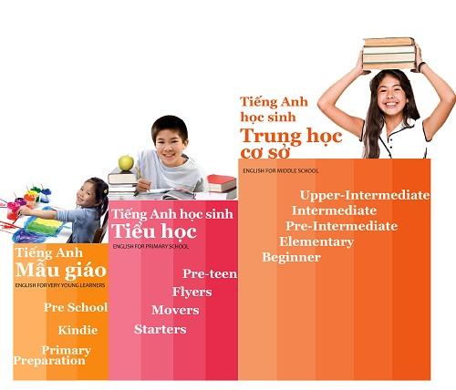 Hoc tieng anh thieu nhi o tai Thuan A Binh Duong-7