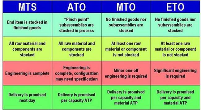 Khái Niệm MTO, ETO, ATO, MTS trong xuất nhập khẩu