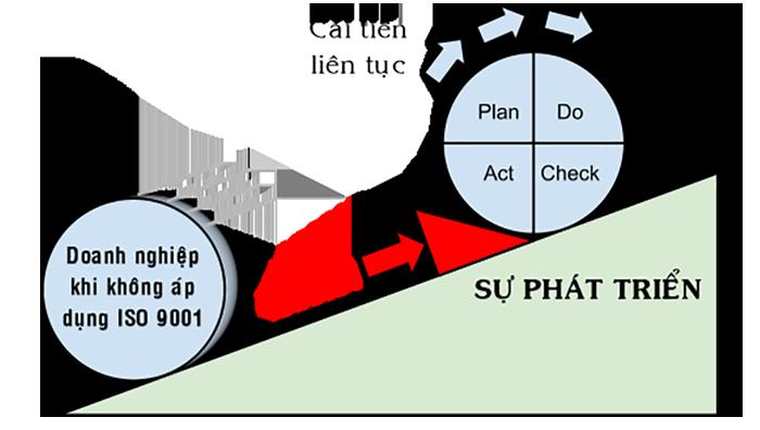 Chu trình quản lý nhân sự theo tiêu chuẩn ISO 9001