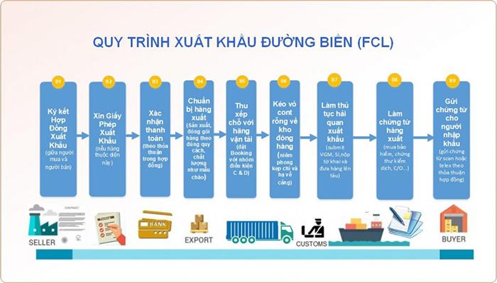Hàng xuất khẩu FCL (Full Container Loading) trong xuất nhập khẩu